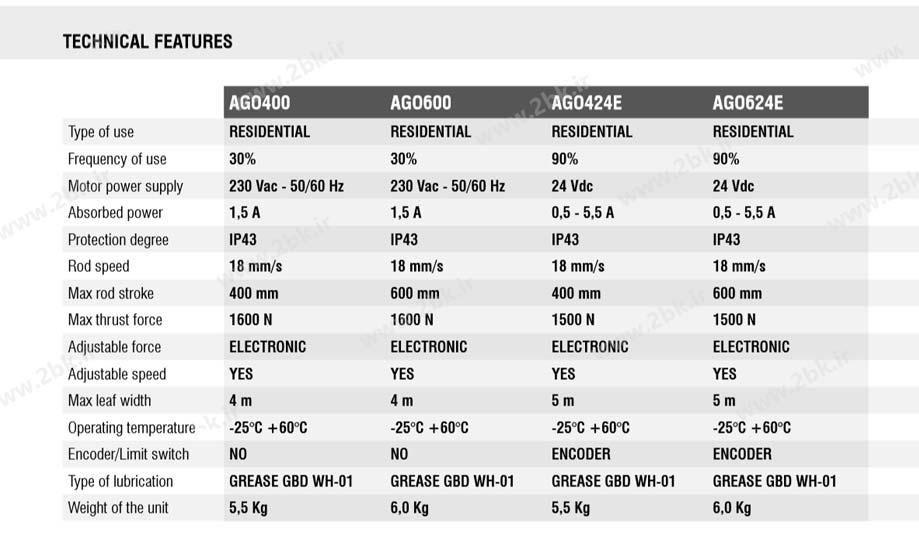 ویژگی های فنی جک AGO 400